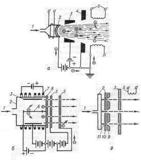 2 - ионизатор